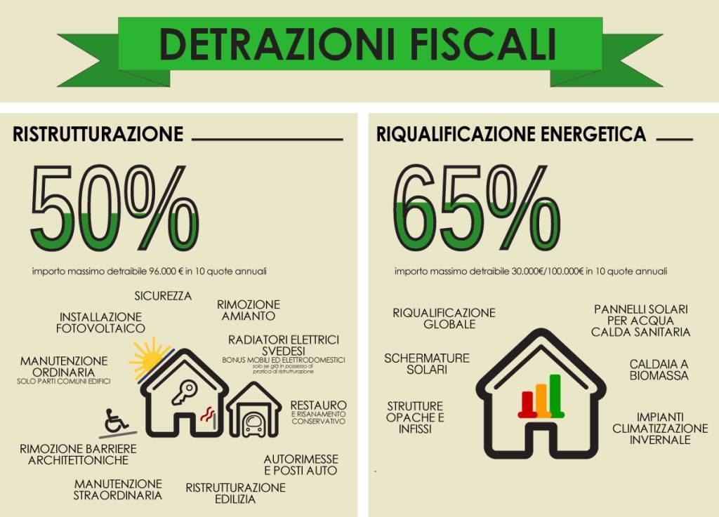 Detrazioni fiscali a palermo garden house - Detrazioni fiscali per ristrutturazione bagno ...