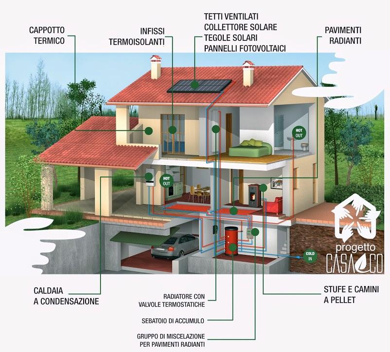 risparmio energetico palermo
